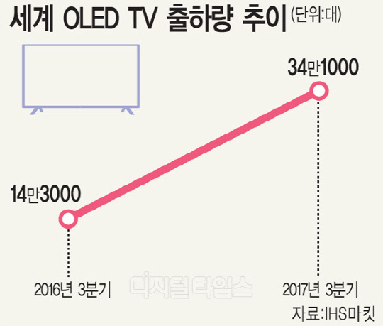 세계 OLED TV 출하량 1년새 140%↑… LG전자 무려 86% 급증